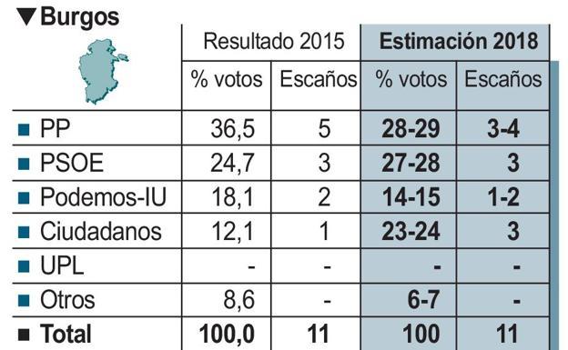 Burgos encabeza la pérdida de voto del PP en toda la Comunidad
